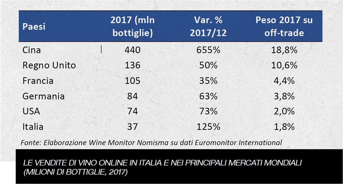 Le vendite di vino online