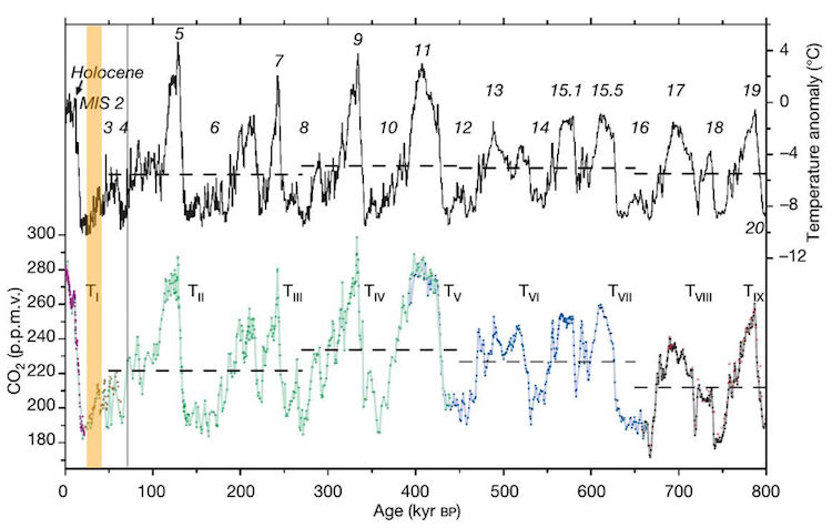 Gas a effetto serra e cambiamenti climatici