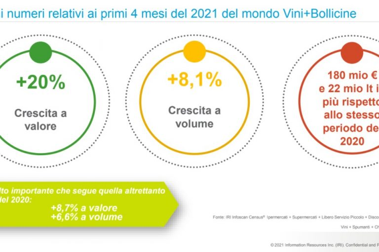 Il vino nella grande distribuzione tra riaperture e ripartenze dell'economia
